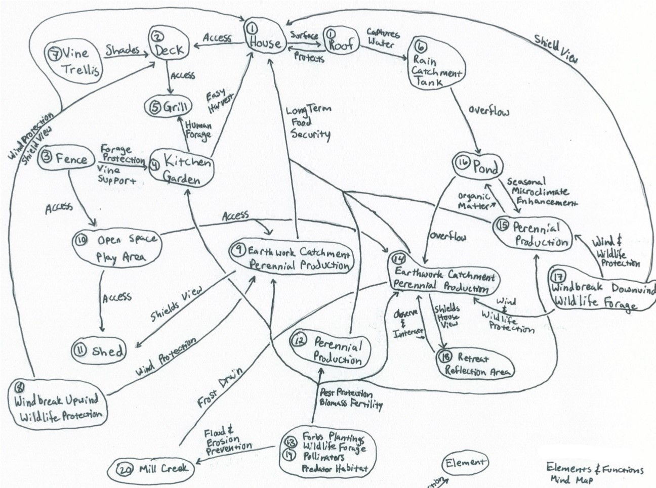 Permaculture Elements and Functions