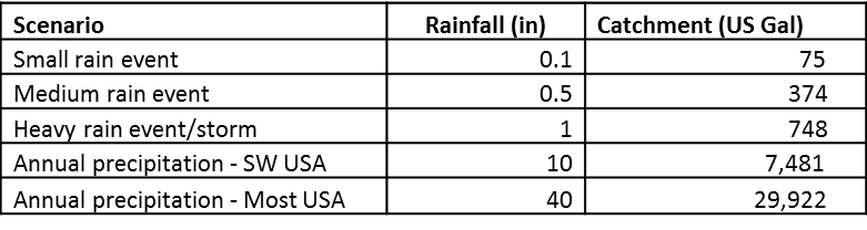 Rain Harvesting amounts for a 1200 square foot roof