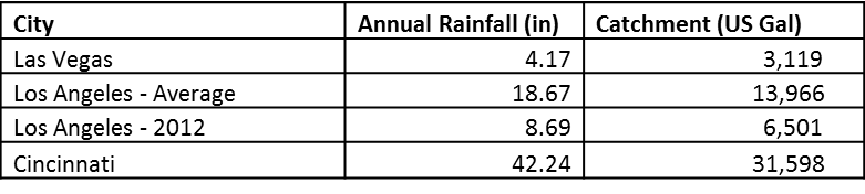 Annual rain harvesting amounts in different cities for a 1200 square foot roof